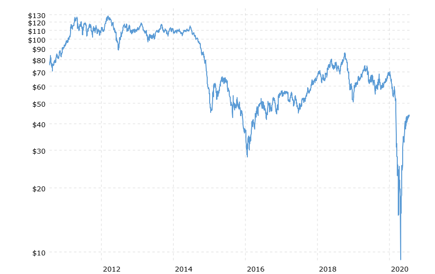 dated brent 10 year price